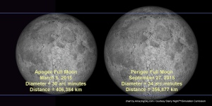 Apogee-Perigee Moon Comparison