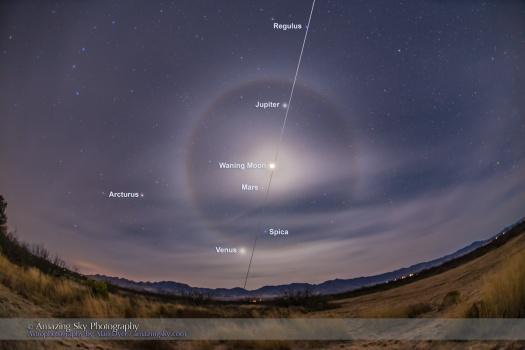 A classic 22° ice crystal halo around the waning crescent Moon, here overexposed, with the Moon between Jupiter and Mars in the morning sky on December 5, 2015. Seeing a halo around a crescent Moon is somewhat rare as they usually require the brighter light of the Full Moon. Venus is the brightest object at bottom closest to the horizon. The three planets, along with the stars Spica (above Venus) and Regulus (at top of frame) define the line of the ecliptic here in the dawn late autumn / early winter sky. I captured this scene from southeast Arizona near the Arizona Sky Village at Portal. This is a stack of 4 exposures from long to short (8s to 1/2s) to encompass the great range in brightness and not overexpose the crescent Moon too much. Images were layered in Photoshop and masked with luminosity masks. Automatic HDR techniques did not work well as the shortest image was too dark for ACR to find content to register in Merge ot HDR, and in Photoshop the HDR Pro module left visible edge artifacts. The camera was on the iOptron Sky Tracker to follow the sky and register the sky for all the exposures, thus the slightly blurred ground. Taken with the Canon 6D and 15mm full-frame fish-eye lens.
