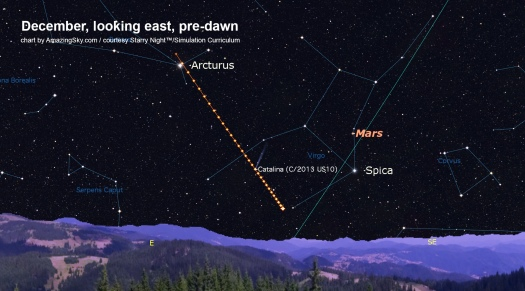 Comet Catalina Path