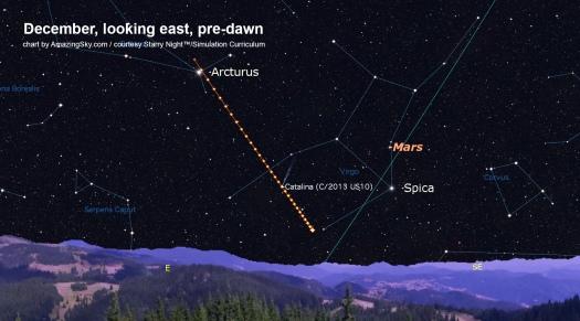 Comet Catalina Path