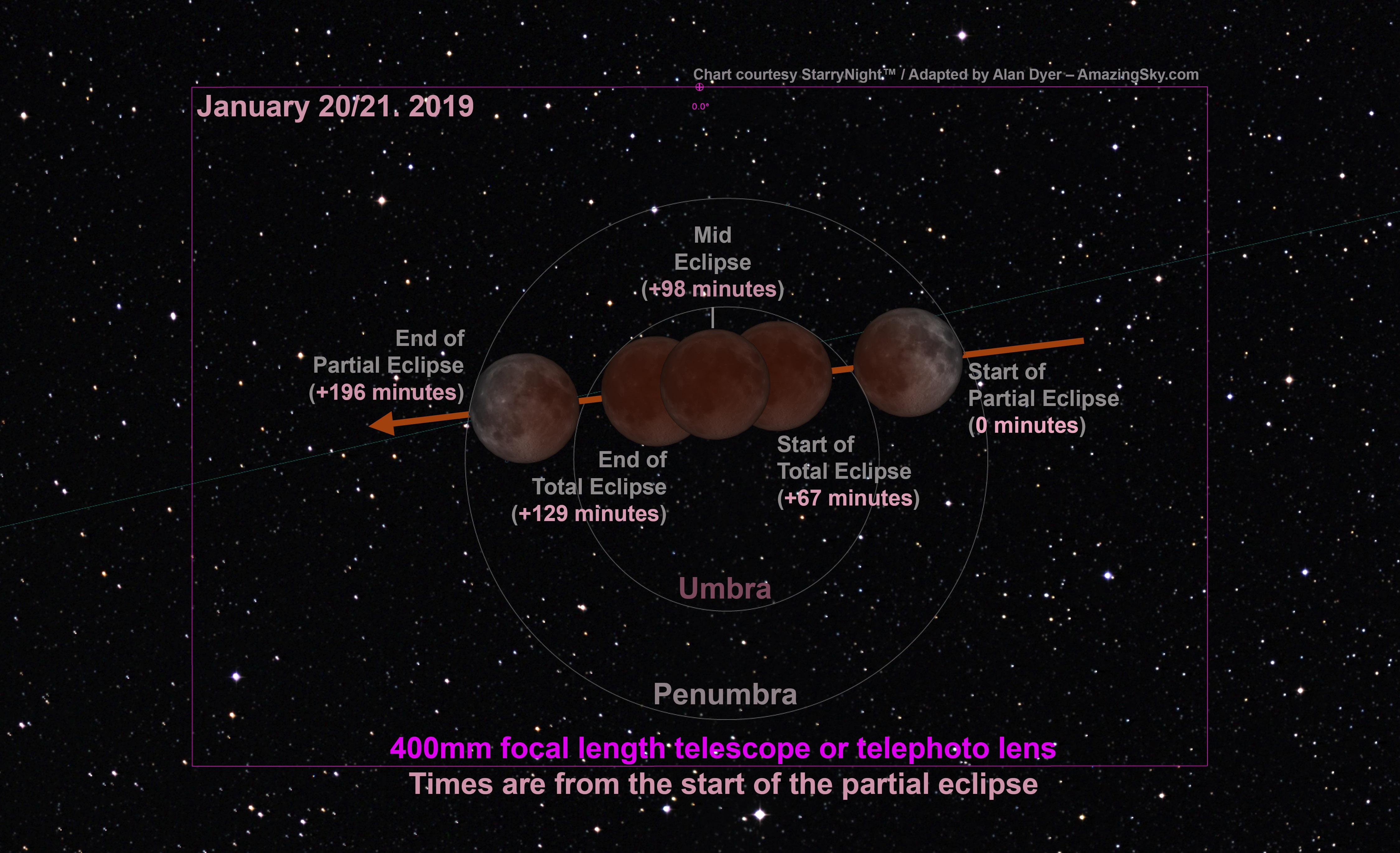 Telescope CU-Stages